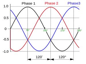 Что такое фаза