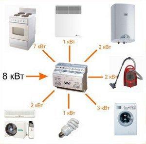 Электропотребители в загородном доме