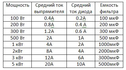 Емкости фильтров для различных мощностей