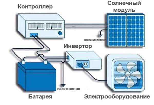 Схема подключения электроснабжения дома с использованием наших батарей