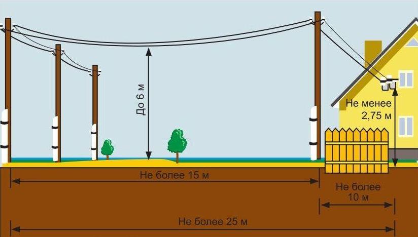 Схема монтажа электропроводки в частном доме