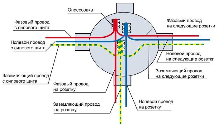 соединение проводов опрессовкой
