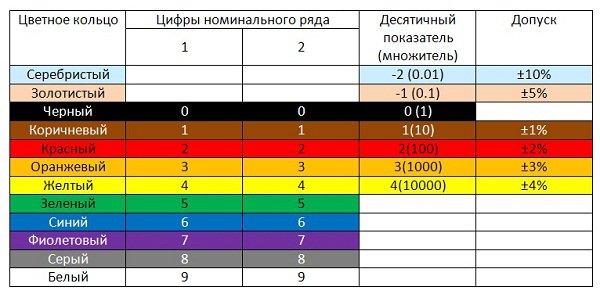 цветовая маркировка резисторов таблица