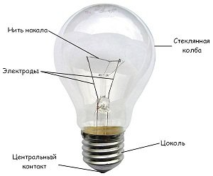 характеристики лампы накаливания