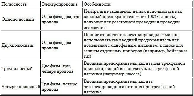 таблица выбора автоматических выключателей
