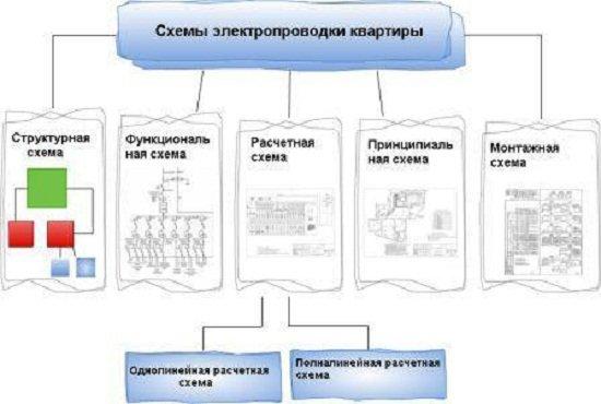 типовая схема электропроводки квартиры