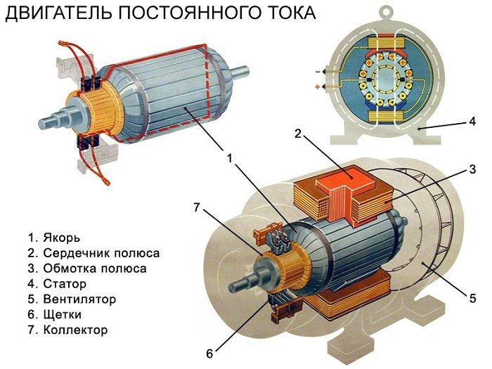 принцип работы электродвигателя постоянного тока