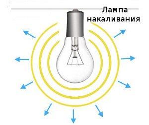 световой поток лампы накаливания