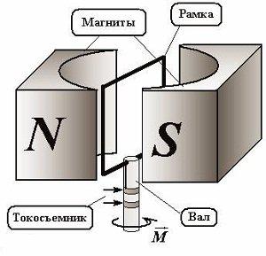 устройство и принцип действия генератора переменного тока