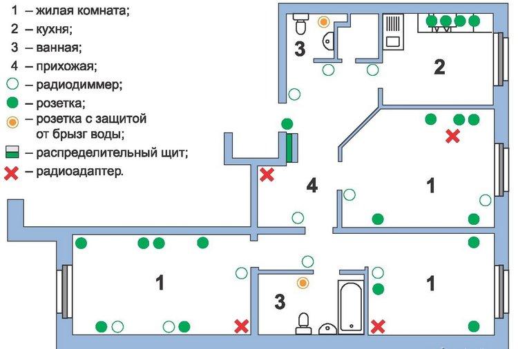 Примерный план расположения элементов внутренней сети