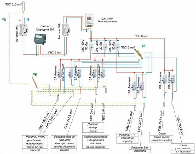 Электропроводка в квартире