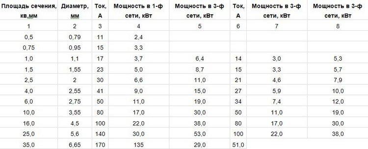 Показатели для медной продукции