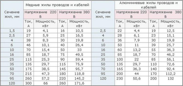 Данные для определения нагрузки на провода